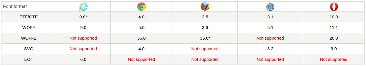 جدول يوضح دعم المتصفحات للويب فونت Webfont